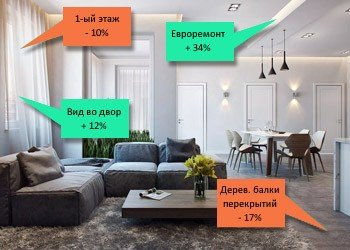 Оценка стоимости квартиры онлайн